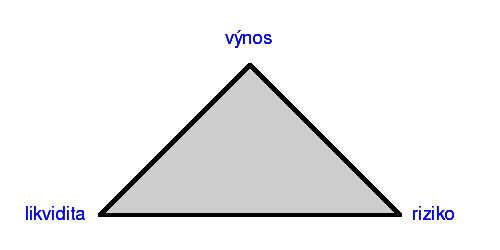 Investičný trojuholník
