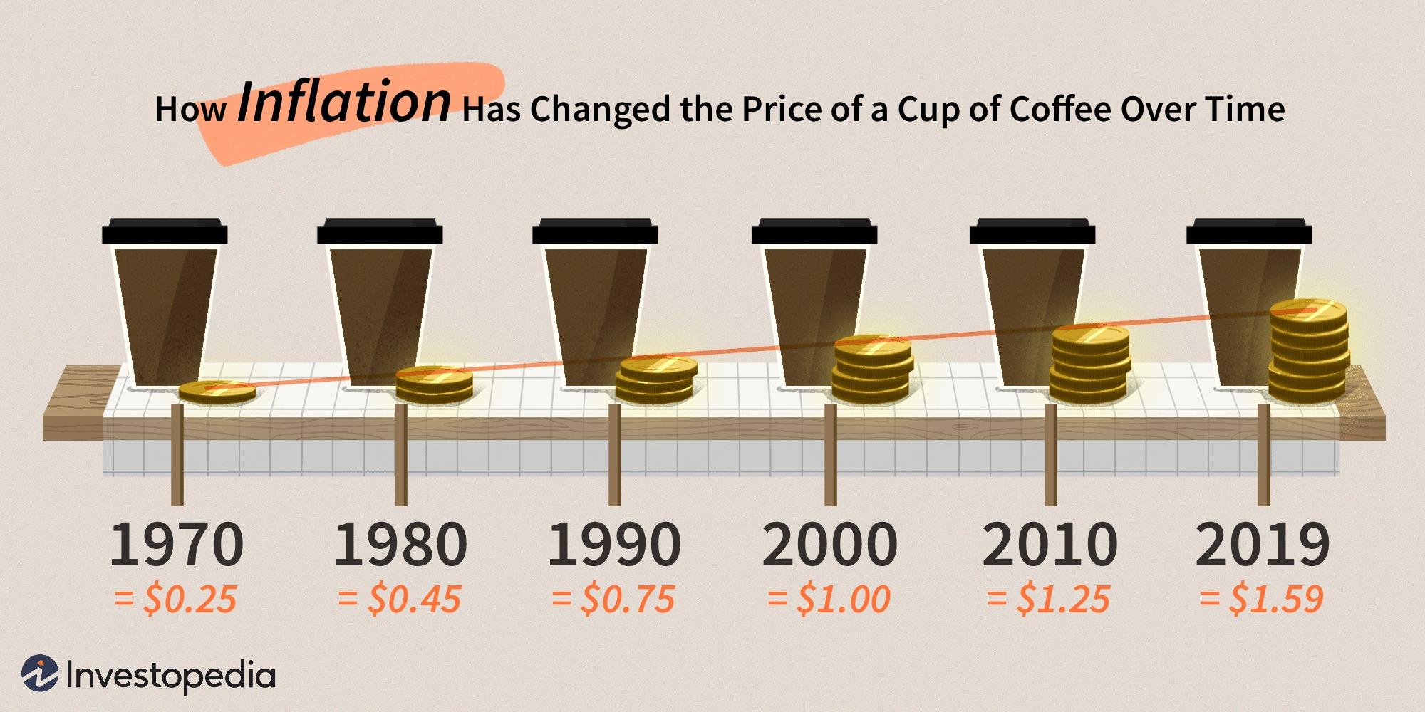Inflácia